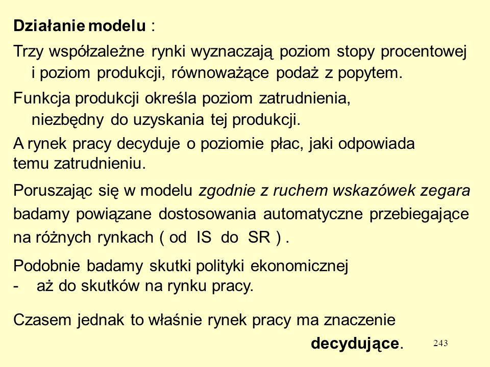 243 Działanie modelu : Trzy współzależne rynki wyznaczają poziom stopy procentowej i poziom produkcji, równoważące podaż z popytem.