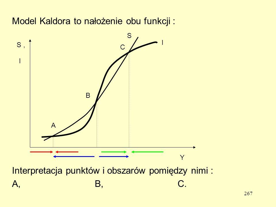 267 Model Kaldora to nałożenie obu funkcji : Interpretacja punktów i obszarów pomiędzy nimi : A,B,C.
