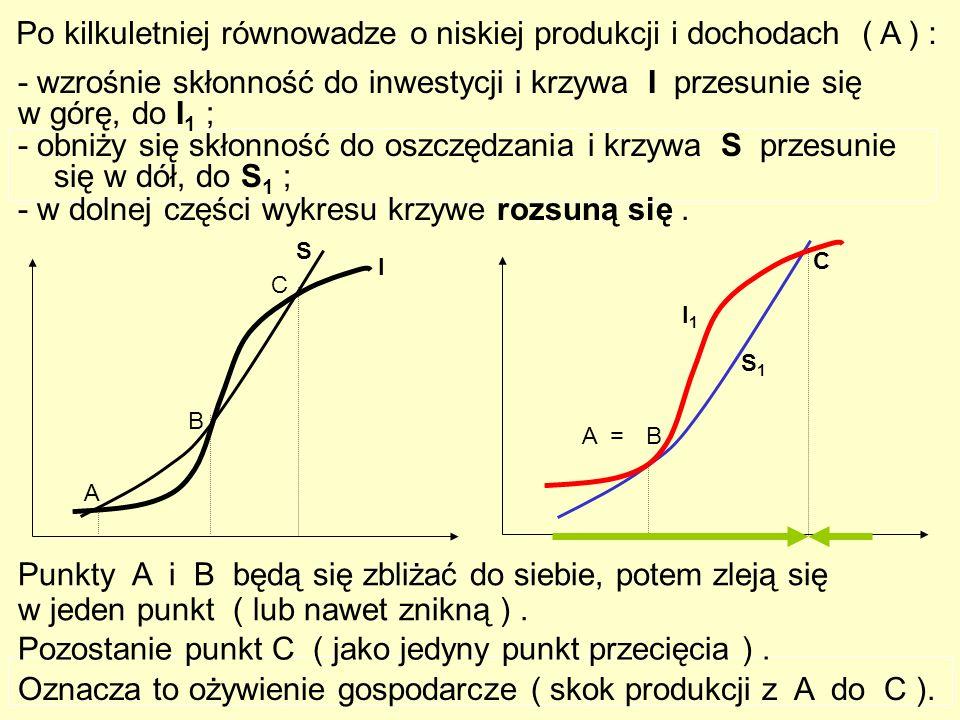 268 - obniży się skłonność do oszczędzania i krzywa S przesunie się w dół, do S 1 ; Oznacza to ożywienie gospodarcze ( skok produkcji z A do C ).