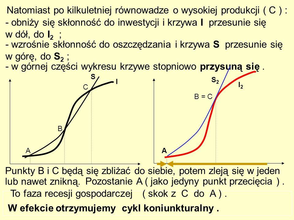 269 Natomiast po kilkuletniej równowadze o wysokiej produkcji ( C ) : - obniży się skłonność do inwestycji i krzywa I przesunie się w dół, do I 2 ; - wzrośnie skłonność do oszczędzania i krzywa S przesunie się w górę, do S 2 ; - w górnej części wykresu krzywe stopniowo przysuną się.