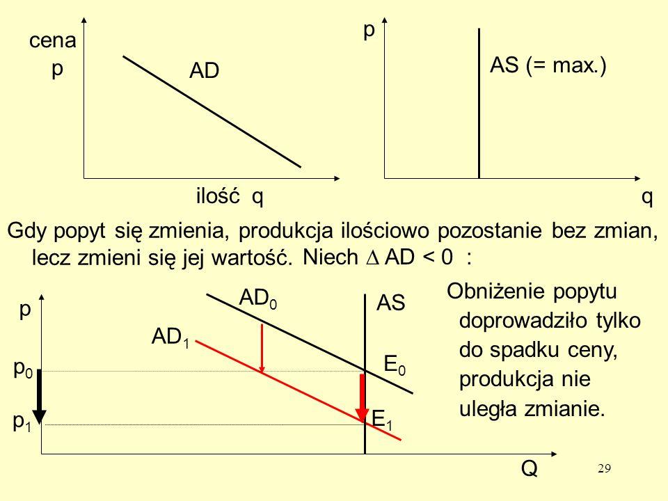 29 cena AD ilość AS (= max.) p q p q Gdy popyt się zmienia, produkcja ilościowo pozostanie bez zmian, lecz zmieni się jej wartość.