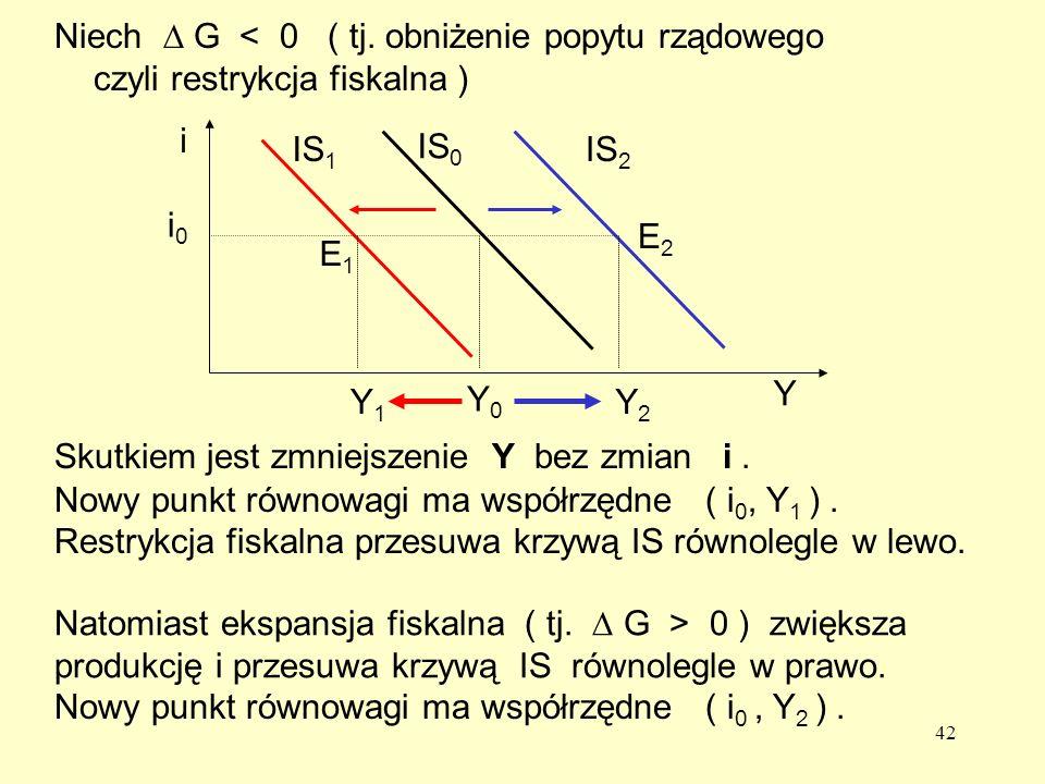 42 Y1Y1 Y2Y2 IS 1 IS 2 Natomiast ekspansja fiskalna ( tj.