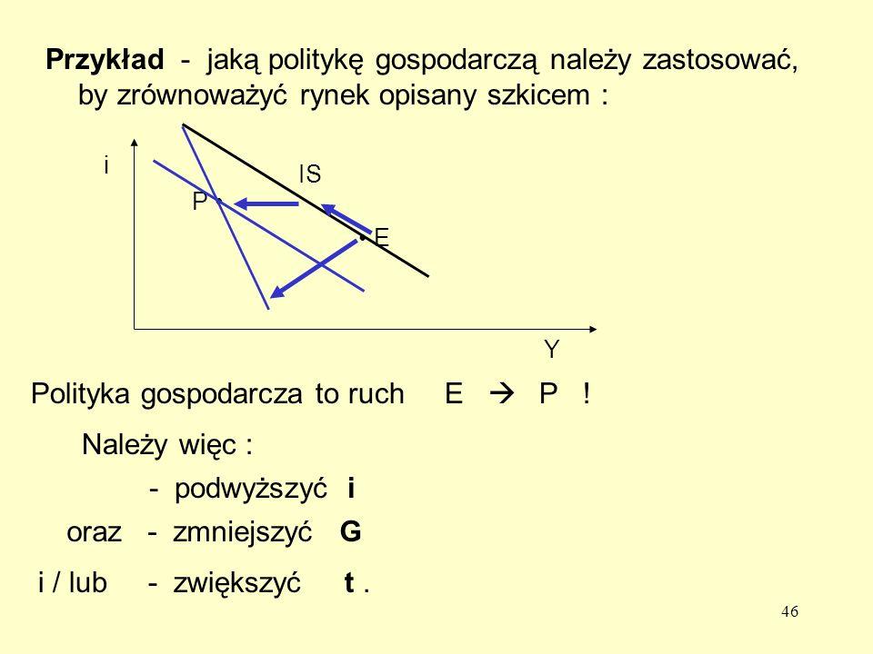 46 Przykład - jaką politykę gospodarczą należy zastosować, by zrównoważyć rynek opisany szkicem : E P IS Y i Należy więc : - podwyższyć i oraz - zmniejszyć G i / lub - zwiększyć t.