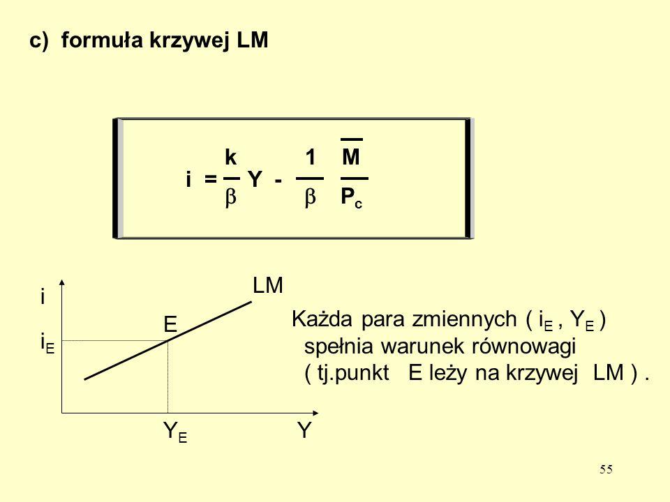 55 Każda para zmiennych ( i E, Y E ) spełnia warunek równowagi ( tj.punkt E leży na krzywej LM ).