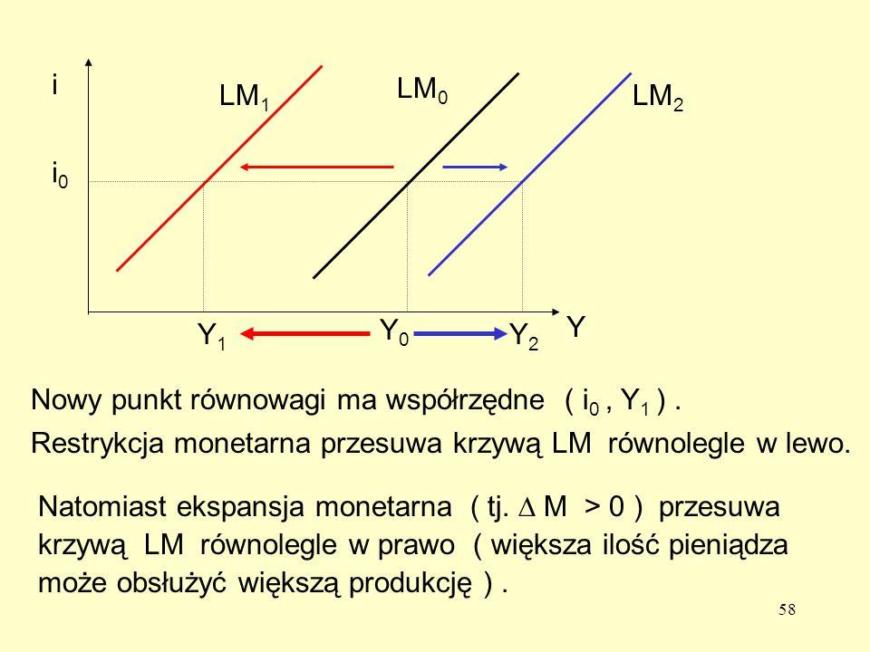58 Restrykcja monetarna przesuwa krzywą LM równolegle w lewo.