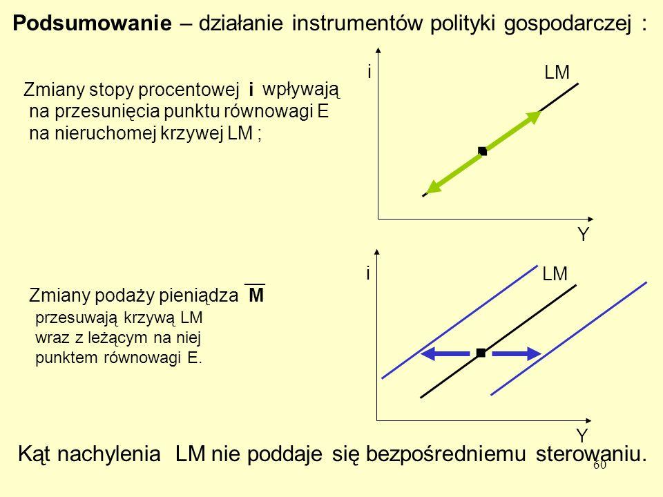 60 Podsumowanie – działanie instrumentów polityki gospodarczej : wpływają na przesunięcia punktu równowagi E na nieruchomej krzywej LM ; przesuwają krzywą LM wraz z leżącym na niej punktem równowagi E.