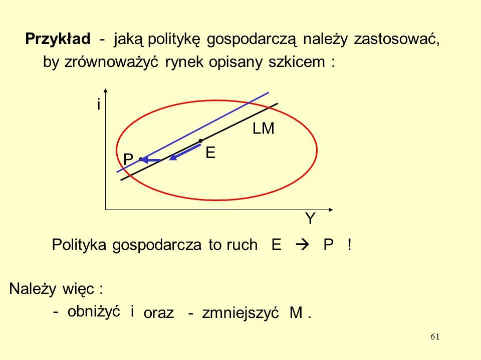 61 Przykład - jaką politykę gospodarczą należy zastosować, by zrównoważyć rynek opisany szkicem : Polityka gospodarcza to ruch E P .