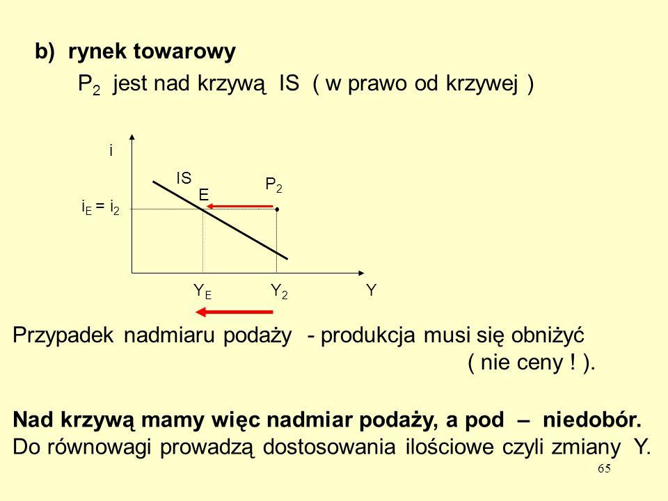 65 b)rynek towarowy P 2 jest nad krzywą IS ( w prawo od krzywej ) Przypadek nadmiaru podaży - produkcja musi się obniżyć ( nie ceny .