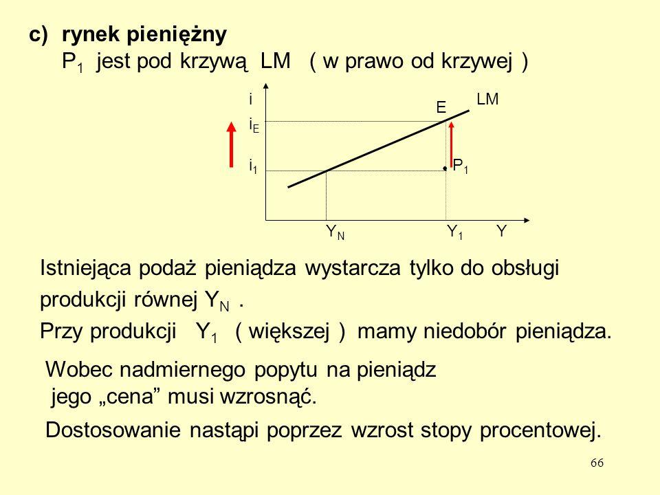 66 c)rynek pieniężny P 1 jest pod krzywą LM ( w prawo od krzywej ) E iEiE Istniejąca podaż pieniądza wystarcza tylko do obsługi produkcji równej Y N.