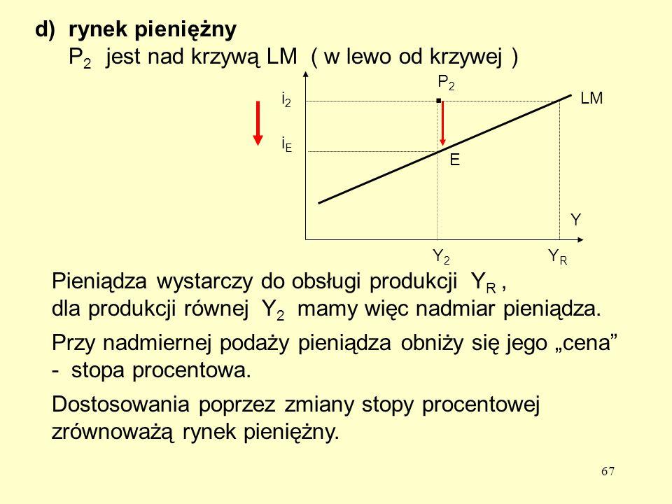 67 d)rynek pieniężny P 2 jest nad krzywą LM ( w lewo od krzywej ) iEiE E Pieniądza wystarczy do obsługi produkcji Y R, dla produkcji równej Y 2 mamy więc nadmiar pieniądza.