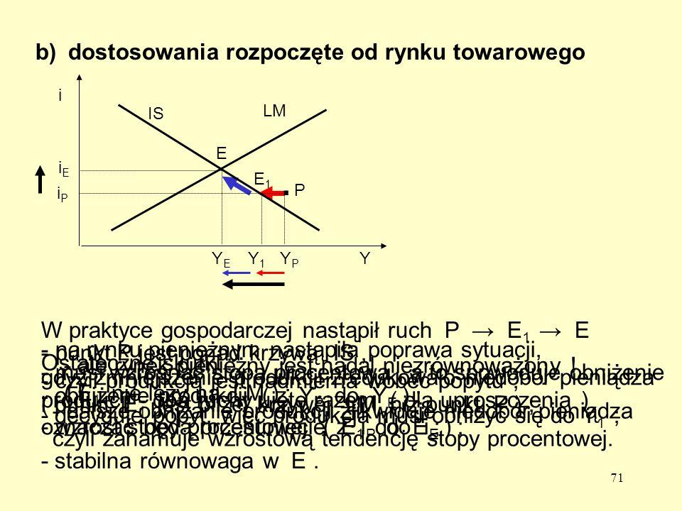 71 b) dostosowania rozpoczęte od rynku towarowego - punkt P jest ponad krzywą IS, - czyli produkcja jest nadmierna wobec popytu ; - decyduje popyt, więc produkcja musi obniżyć się do Y 1 ; E1E1 Y1Y1 - na rynku pieniężnym nastąpiła poprawa sytuacji, gdyż zmniejszenie produkcji zredukowało niedobór pieniądza ( punkt E 1 jest bliżej krzywej LM niż punkt P ) ; - ale rynek pieniężny jest nadal niezrównoważony .