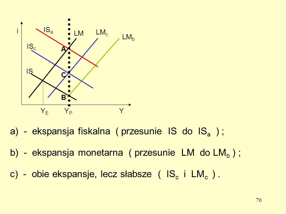 76 a) - ekspansja fiskalna ( przesunie IS do IS a ) ; IS c IS a LM c LM b b) - ekspansja monetarna ( przesunie LM do LM b ) ; c) - obie ekspansje, lecz słabsze ( IS c i LM c ).