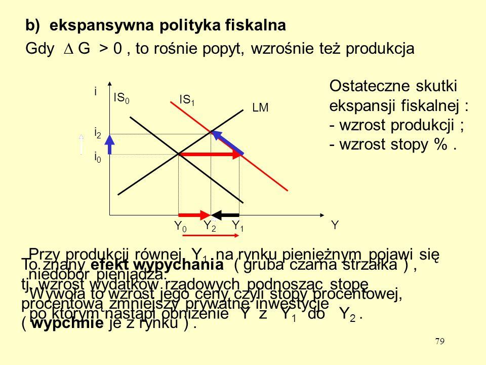 79 b)ekspansywna polityka fiskalna Gdy G > 0, to rośnie popyt, wzrośnie też produkcja Y1Y1 Y2Y2 i2i2 IS 1 Przy produkcji równej Y 1 na rynku pieniężnym pojawi się niedobór pieniądza.