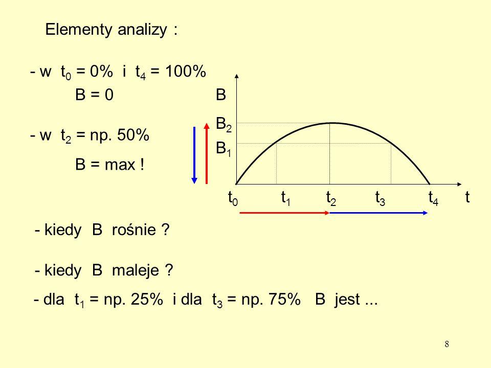 8 - w t 0 = 0% i t 4 = 100% B = 0 B t t0t0 t1t1 t2t2 t3t3 t4t4 - w t 2 = np.