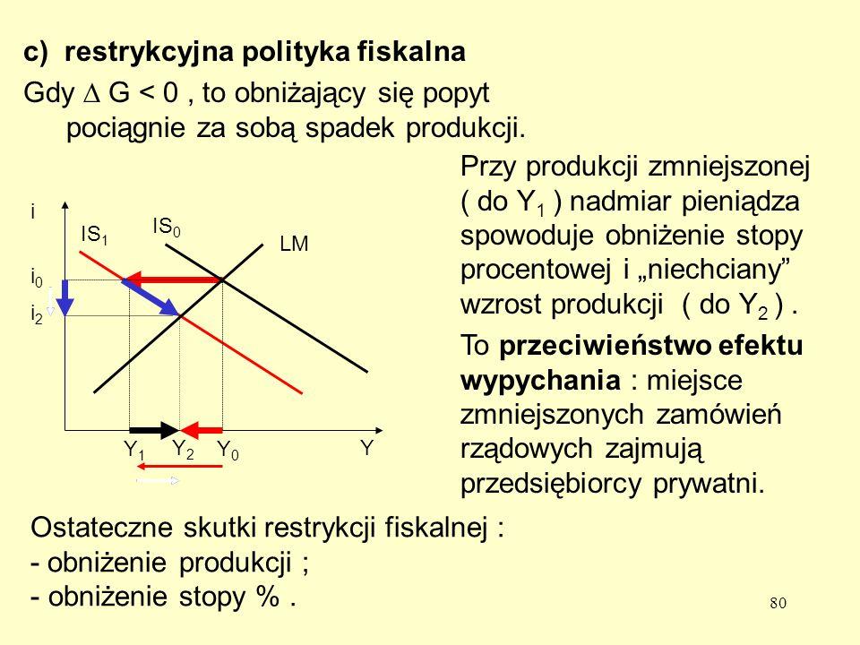 80 c) restrykcyjna polityka fiskalna Gdy G < 0, to obniżający się popyt pociągnie za sobą spadek produkcji.