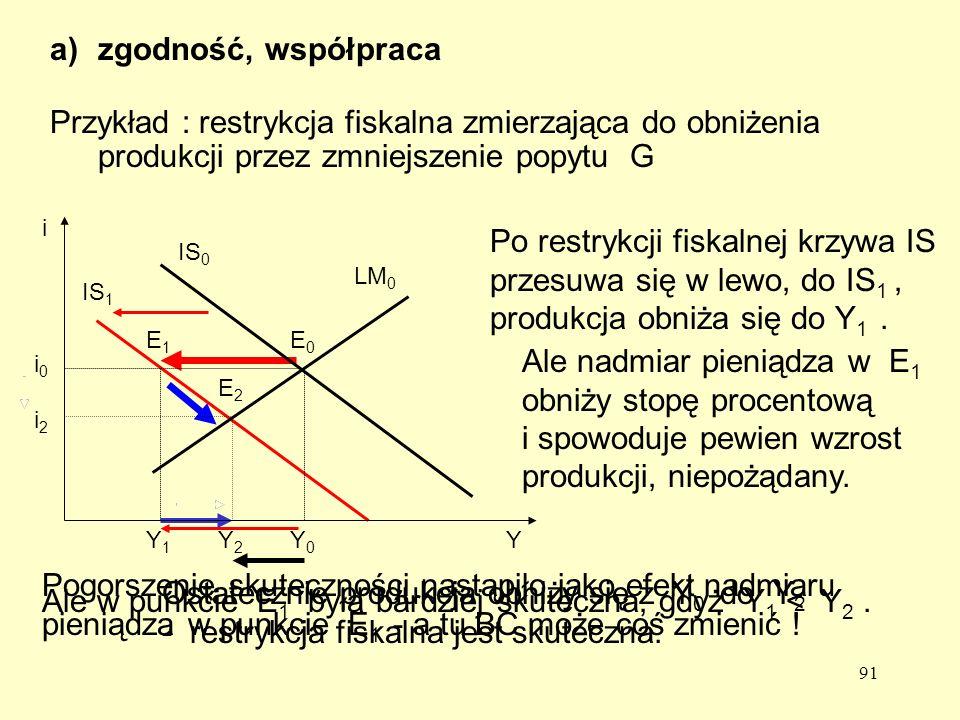 91 Przykład : restrykcja fiskalna zmierzająca do obniżenia produkcji przez zmniejszenie popytu G IS 1 Y1Y1 i2i2 Y2Y2 E1E1 E2E2 Po restrykcji fiskalnej krzywa IS przesuwa się w lewo, do IS 1, produkcja obniża się do Y 1.