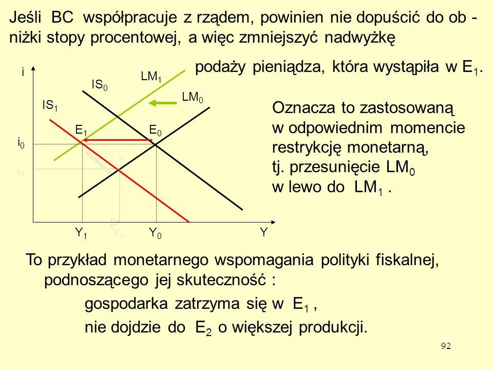 92 To przykład monetarnego wspomagania polityki fiskalnej, podnoszącego jej skuteczność : gospodarka zatrzyma się w E 1, nie dojdzie do E 2 o większej produkcji.