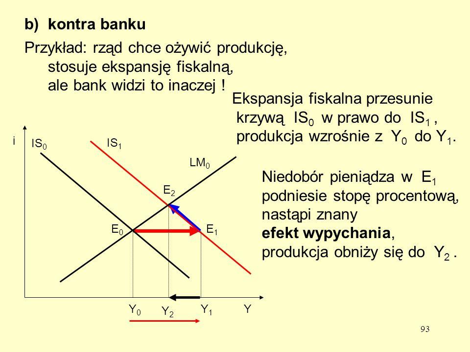 93 Przykład: rząd chce ożywić produkcję, stosuje ekspansję fiskalną, ale bank widzi to inaczej .