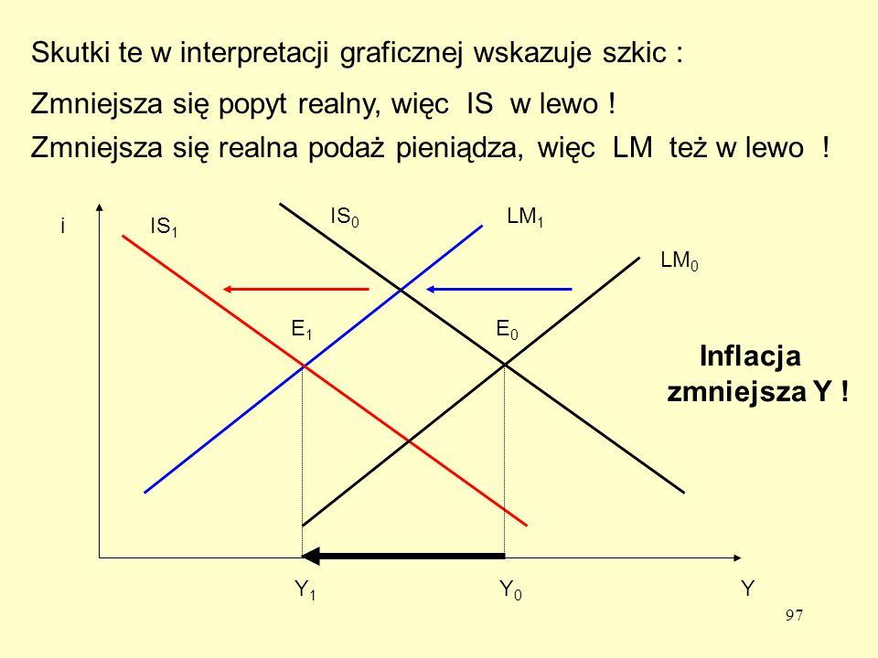 97 Skutki te w interpretacji graficznej wskazuje szkic : Y0Y0 Y1Y1 IS 1 LM 1 E1E1 Zmniejsza się popyt realny, więc IS w lewo .