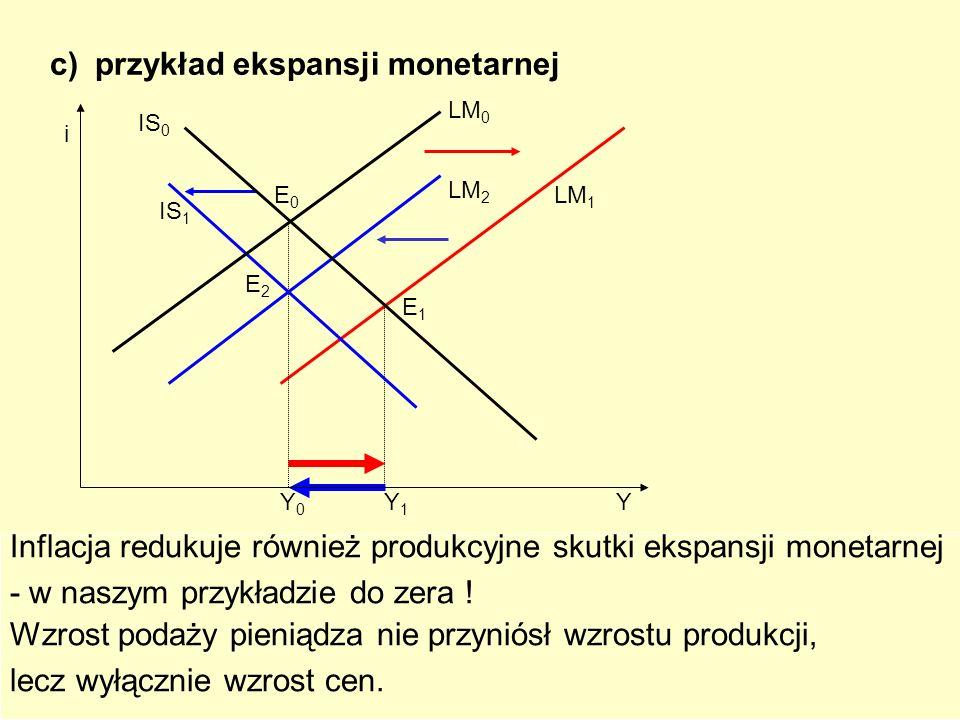 99 c) przykład ekspansji monetarnej Ekspansja monetarna przesunie LM 0 w prawo do LM 1, produkcja osiągnie Y 1, skuteczność O.K .