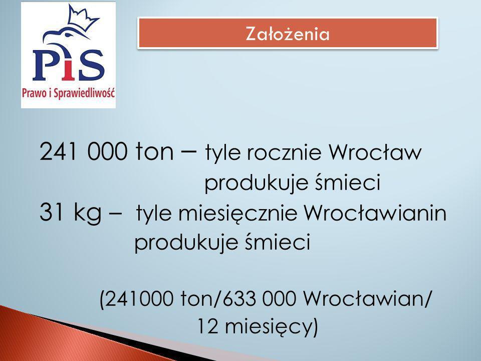 14,57 zł – Tyle wynosi średni miesięczny koszt odbioru śmieci od Wrocławian (14,57 zł = 31 kg x 470 zł / 1000 kg) 470 zł – koszt odbioru tony śmieci zmieszanych przez Chemeko-System Sp.