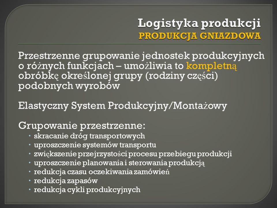 Zadaniem logistyki produkcji jest zaopatrywanie jednostek produkcyjnych przez d ł ugi czas w takie okre ś lone materia ł y Produkcja MASOWA wysoka mechanizacja/automatyzacja kolejno ść rodzajów produkowanych wyrobów wielko ść serii produkcyjnych