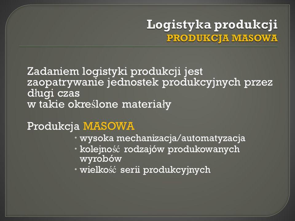 Zadaniem logistyki produkcji jest zaopatrywanie jednostek produkcyjnych przez d ł ugi czas w takie okre ś lone materia ł y Produkcja MASOWA wysoka mec