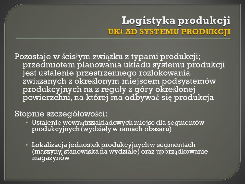 Pozostaje w ś cis ł ym zwi ą zku z typami produkcji; przedmiotem planowania uk ł adu systemu produkcji jest ustalenie przestrzennego rozlokowania zwi