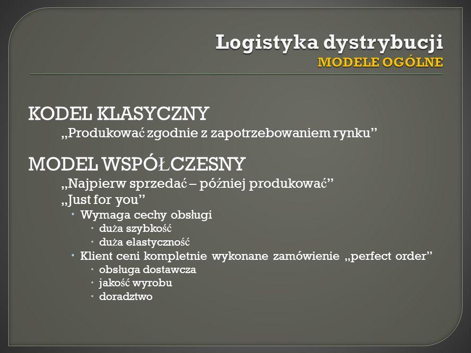 Polityka produktu Polityka warunków dostawy Polityka komunikowania Polityka dystrybucji