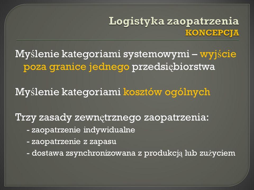 My ś lenie kategoriami systemowymi – wyj ś cie poza granice jednego przedsi ę biorstwa My ś lenie kategoriami kosztów ogólnych Trzy zasady zewn ę trznego zaopatrzenia: - zaopatrzenie indywidualne - zaopatrzenie z zapasu - dostawa zsynchronizowana z produkcj ą lub zu ż yciem