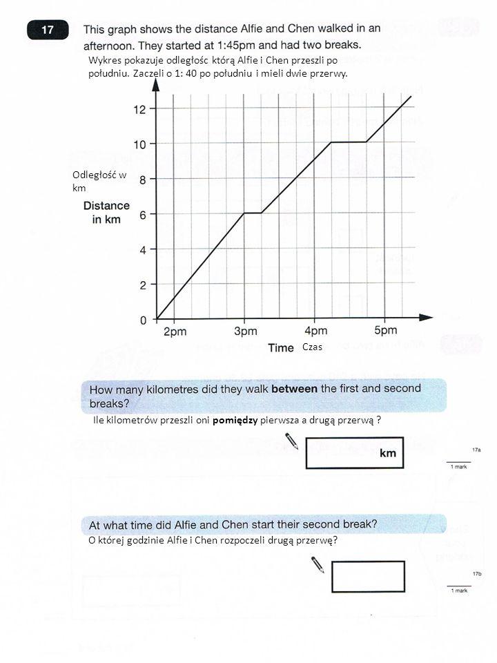 Wykres pokazuje odległośc którą Alfie i Chen przeszli po południu.