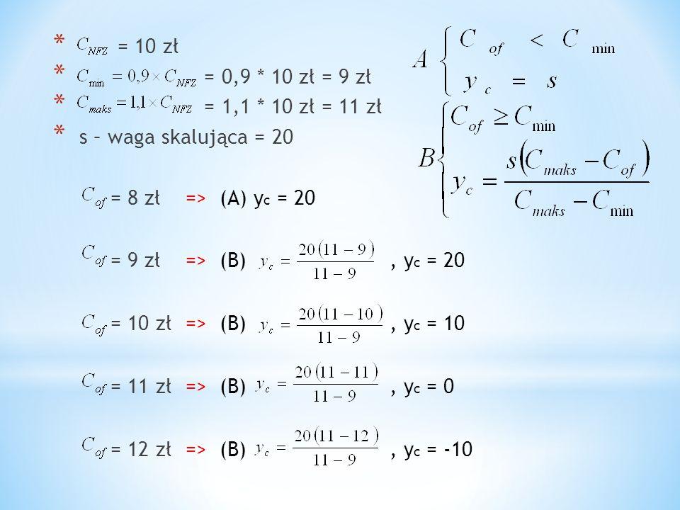 * = 10 zł * = 0,9 * 10 zł = 9 zł * = 1,1 * 10 zł = 11 zł * s – waga skalująca = 20 = 8 zł=> (A) y c = 20 = 9 zł=> (B), y c = 20 = 10 zł=> (B), y c = 1