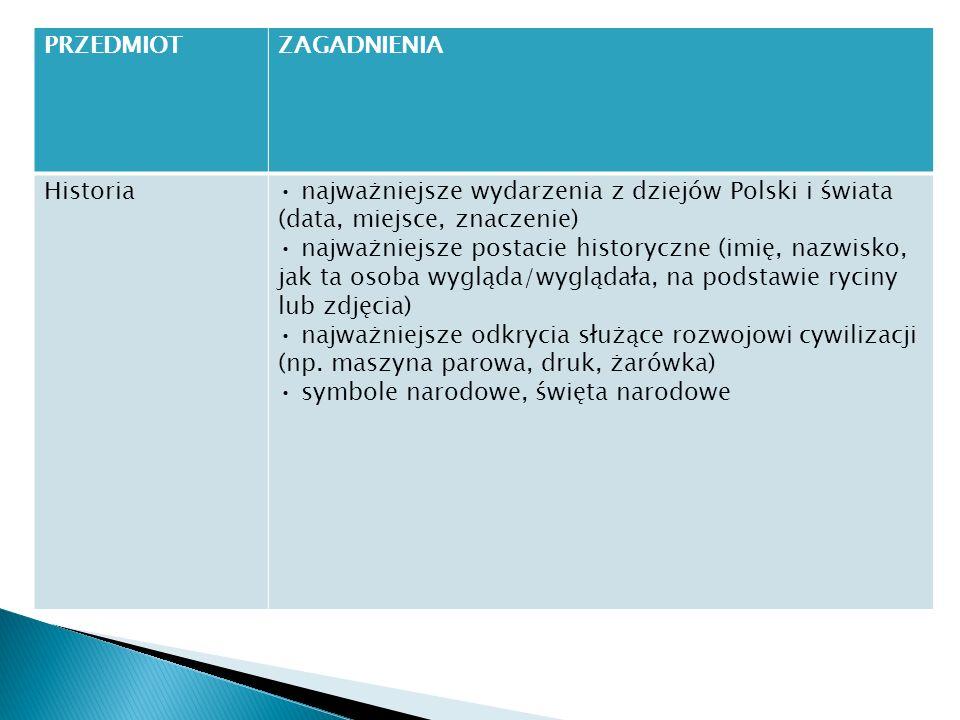 PRZEDMIOTZAGADNIENIA Historia najważniejsze wydarzenia z dziejów Polski i świata (data, miejsce, znaczenie) najważniejsze postacie historyczne (imię,