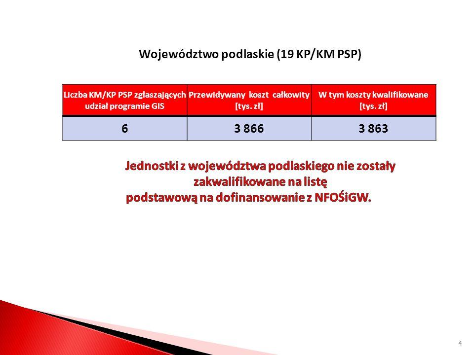 Województwo podlaskie (19 KP/KM PSP) Liczba KM/KP PSP zgłaszających udział programie GIS Przewidywany koszt całkowity [tys.