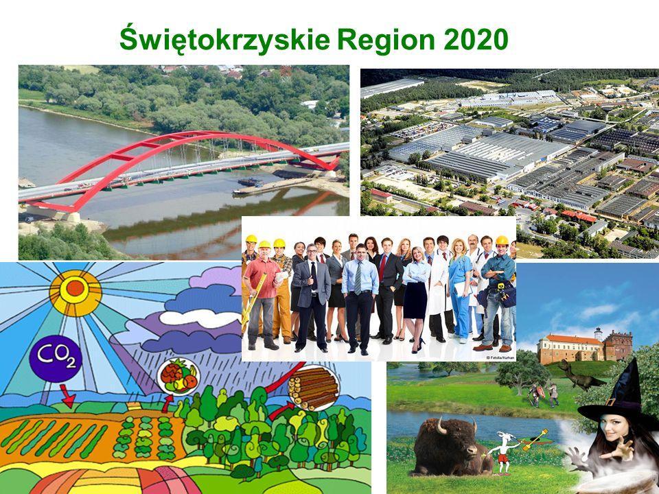Świętokrzyskie Region 2020
