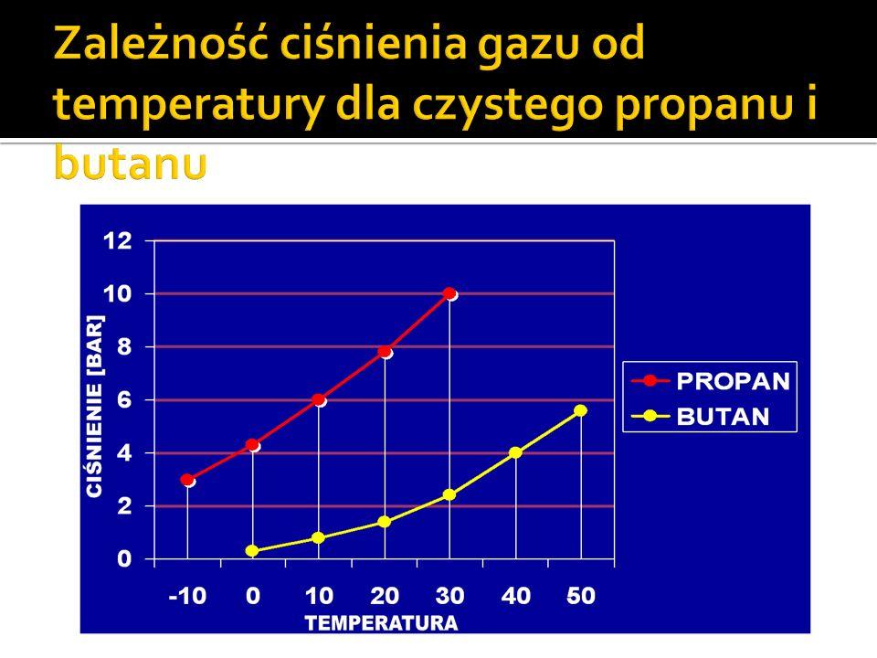 15 °C Gaz 20 %, 80 % ciecz propan – butan Maks. Ciśnienie 0,65 MPa