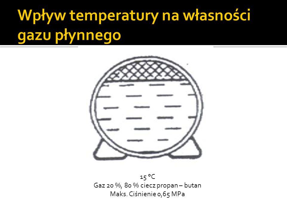 30 °C Gaz 14-16 % objętość cieczy wzrasta do 84 – 86 % pojemności ciśnienie wzrasta do 1,2 MPa