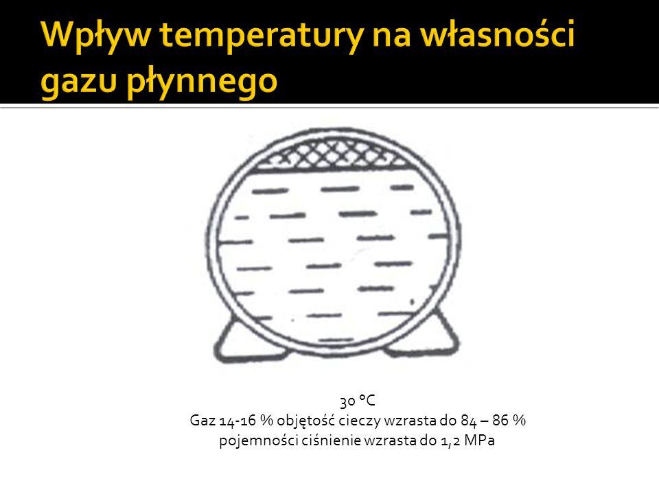 50 °C Objętość cieczy osiąga 100 % pojemności Niebezpieczeństwo pęknięcia i eksplozji