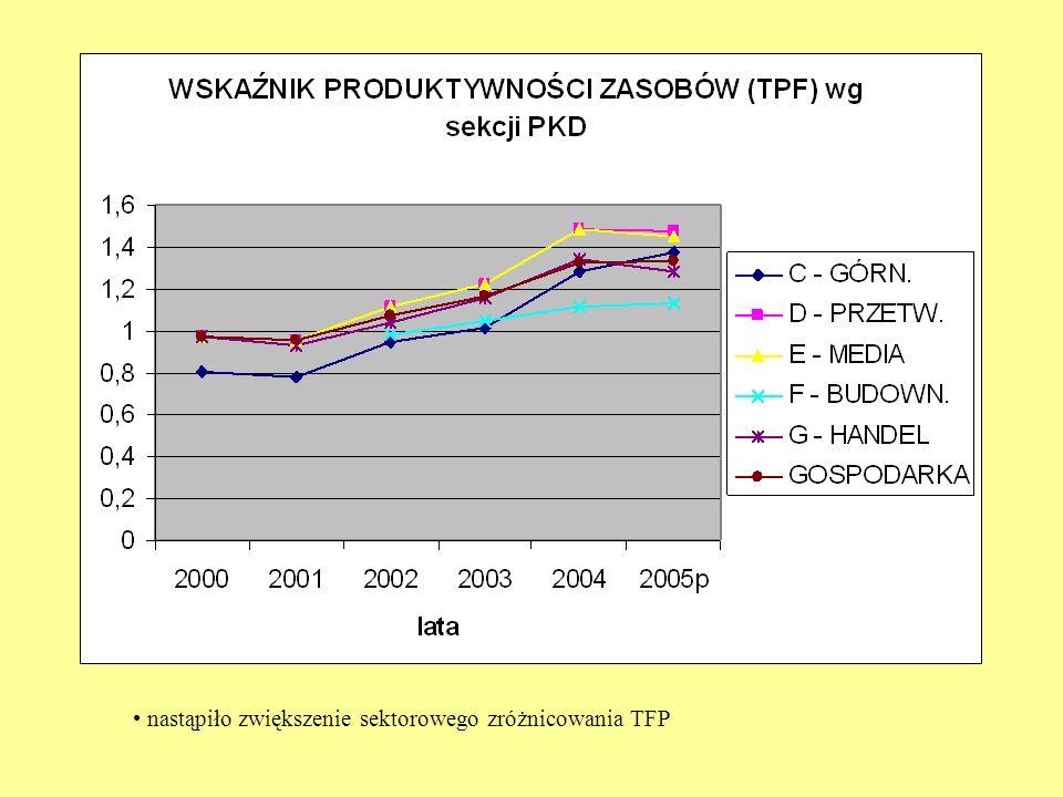 nastąpiło zwiększenie sektorowego zróżnicowania TFP