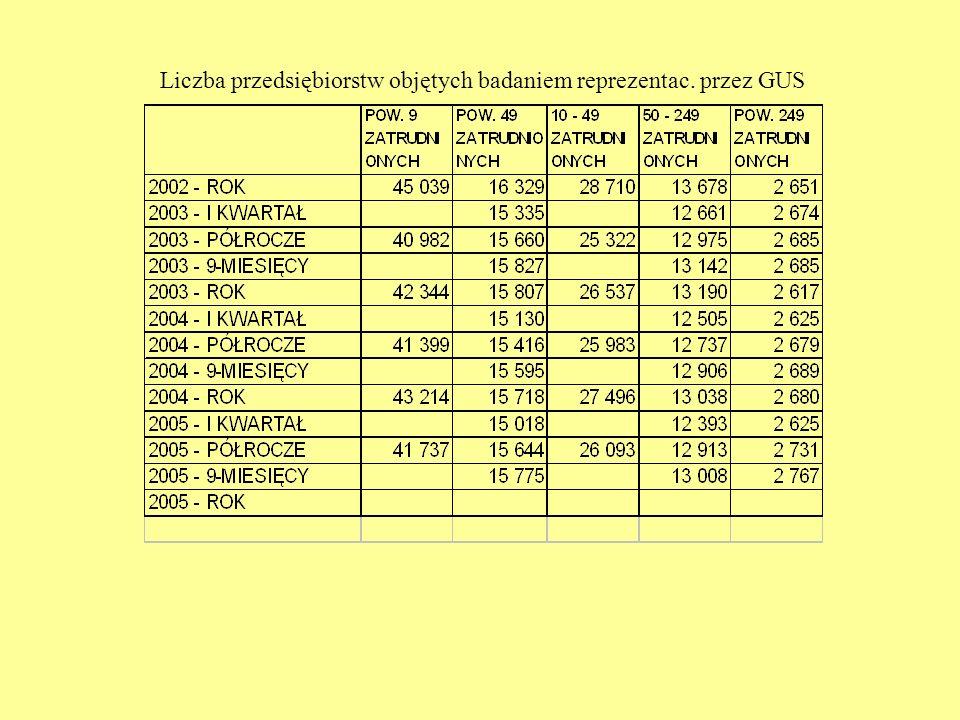 Liczba przedsiębiorstw objętych badaniem reprezentac. przez GUS
