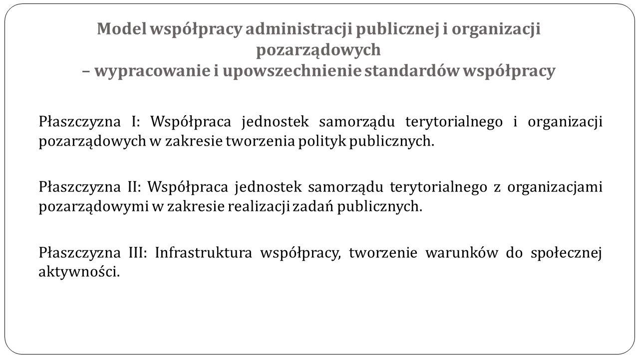 Model współpracy administracji publicznej i organizacji pozarządowych – wypracowanie i upowszechnienie standardów współpracy Płaszczyzna I: Współpraca
