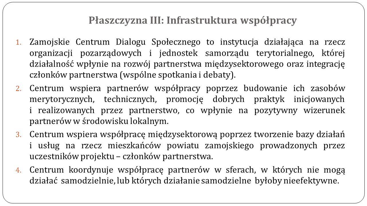Płaszczyzna III: Infrastruktura współpracy 1. Zamojskie Centrum Dialogu Społecznego to instytucja działająca na rzecz organizacji pozarządowych i jedn