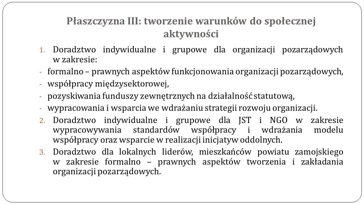 Płaszczyzna III: tworzenie warunków do społecznej aktywności 1. Doradztwo indywidualne i grupowe dla organizacji pozarządowych w zakresie: - formalno