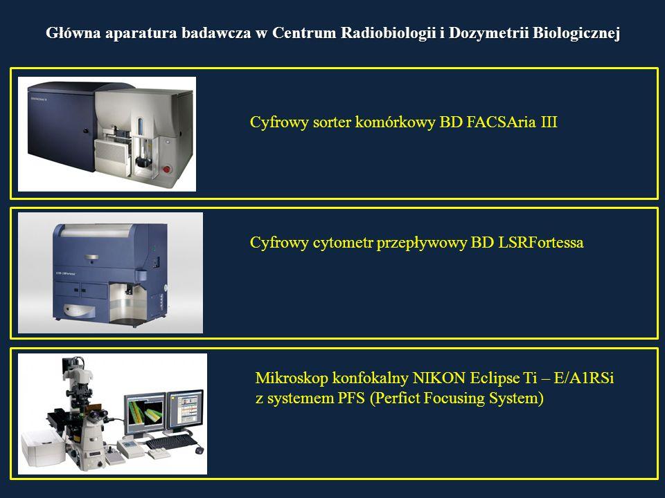 Główna aparatura badawcza w Centrum Radiobiologii i Dozymetrii Biologicznej Cyfrowy sorter komórkowy BD FACSAria III Cyfrowy cytometr przepływowy BD LSRFortessa Mikroskop konfokalny NIKON Eclipse Ti – E/A1RSi z systemem PFS (Perfict Focusing System)
