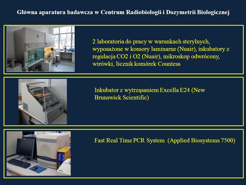 Główna aparatura badawcza w Centrum Radiobiologii i Dozymetrii Biologicznej 2 laboratoria do pracy w warunkach sterylnych, wyposażone w komory laminarne (Nuair), inkubatory z regulacja CO2 i O2 (Nuair), mikroskop odwrócony, wirówki, licznik komórek Countess Fast Real Time PCR System (Applied Biosystems 7500) Inkubator z wytrząsaniem Excella E24 (New Brunswick Scientific)