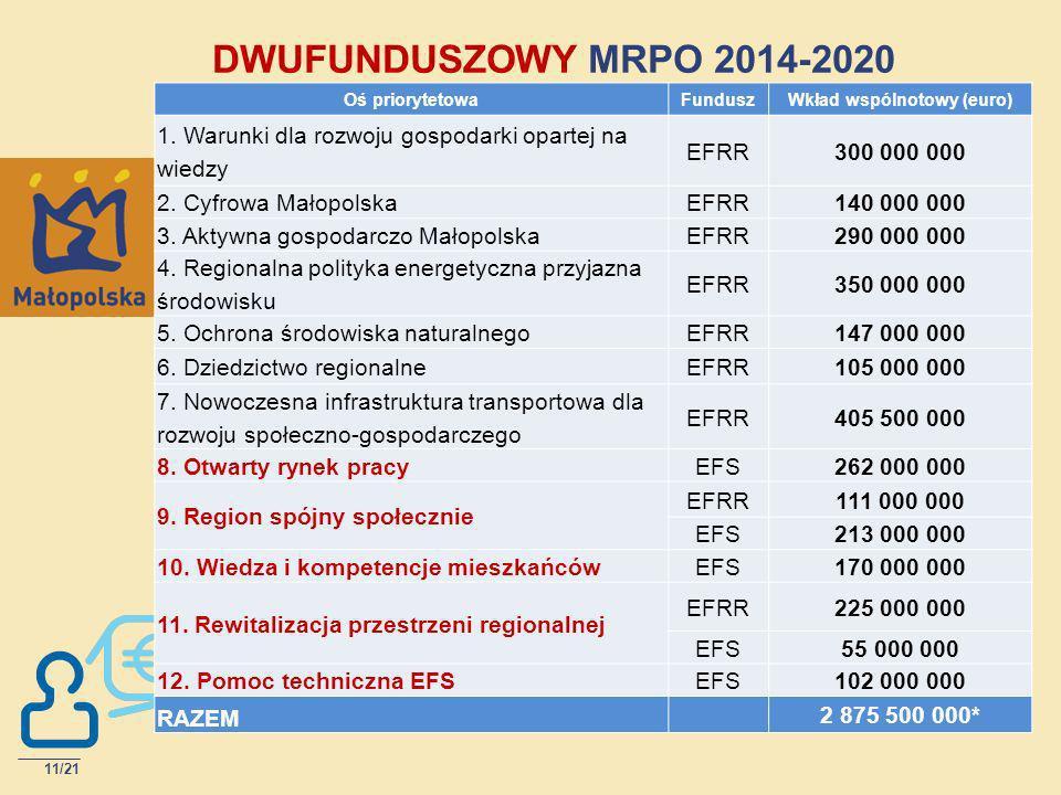DWUFUNDUSZOWY MRPO 2014-2020 Oś priorytetowaFunduszWkład wspólnotowy (euro) 1. Warunki dla rozwoju gospodarki opartej na wiedzy EFRR300 000 000 2. Cyf