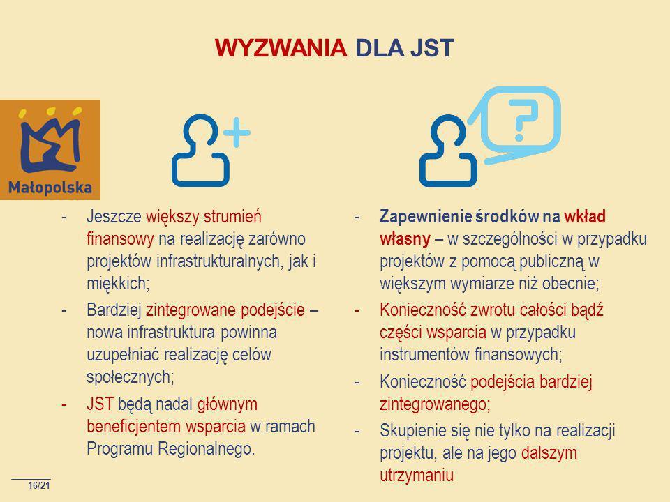 16/21 WYZWANIA DLA JST -Jeszcze większy strumień finansowy na realizację zarówno projektów infrastrukturalnych, jak i miękkich; -Bardziej zintegrowane podejście – nowa infrastruktura powinna uzupełniać realizację celów społecznych; -JST będą nadal głównym beneficjentem wsparcia w ramach Programu Regionalnego.