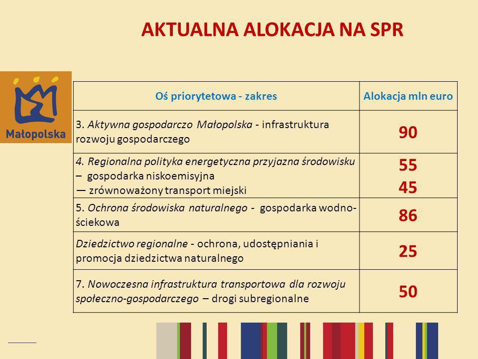 AKTUALNA ALOKACJA NA SPR Oś priorytetowa - zakresAlokacja mln euro 3. Aktywna gospodarczo Małopolska - infrastruktura rozwoju gospodarczego 90 4. Regi
