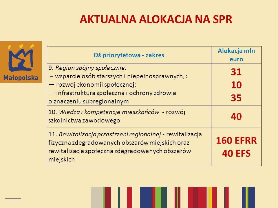Oś priorytetowa - zakres Alokacja mln euro 9. Region spójny społecznie: – wsparcie osób starszych i niepełnosprawnych, : rozwój ekonomii społecznej; i