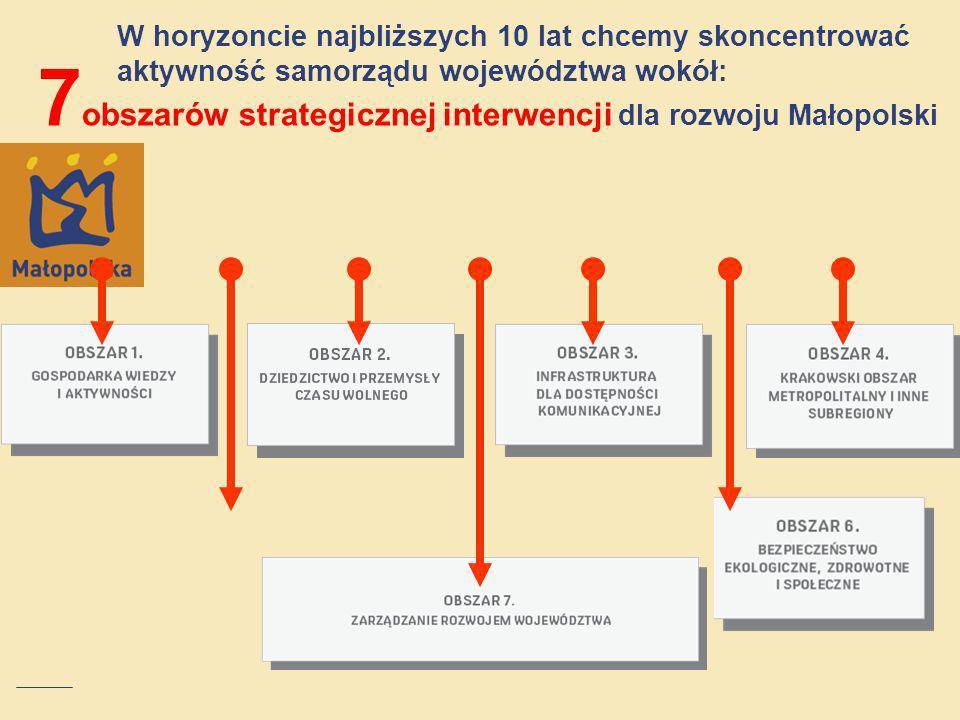 W horyzoncie najbliższych 10 lat chcemy skoncentrować aktywność samorządu województwa wokół: 7 obszarów strategicznej interwencji dla rozwoju Małopols